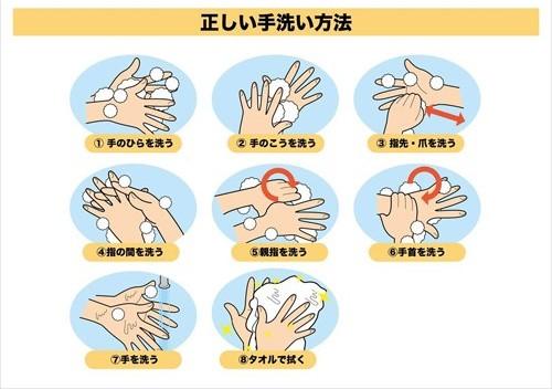 正しい手洗い表